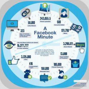 Une minute sur Facebook